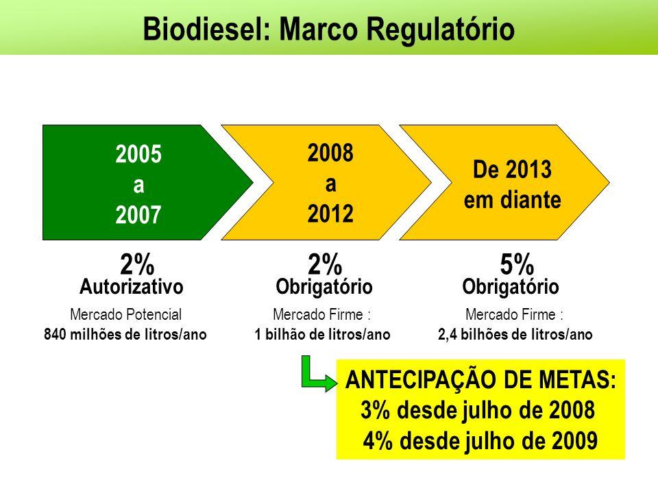 Biodiesel: Marco Regulatório