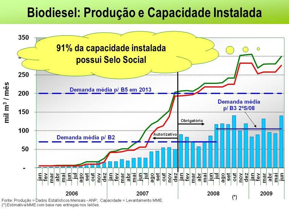 Biodiesel: Produção e Capacidade Instalada