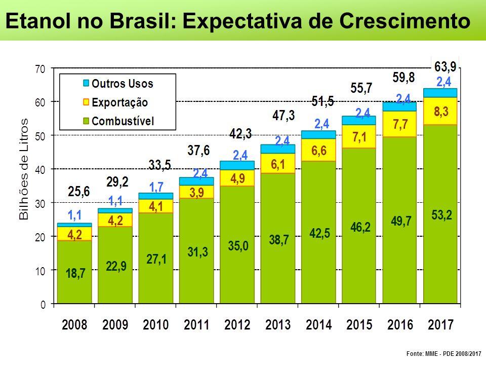 Etanol no Brasil: Expectativa de Crescimento