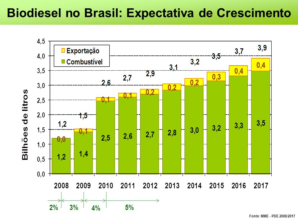 Biodiesel no Brasil: Expectativa de Crescimento