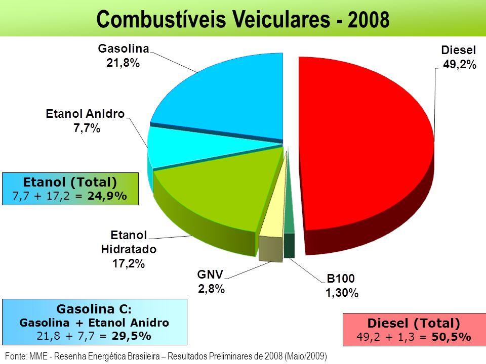 Combustíveis Veiculares - 2008 Gasolina + Etanol Anidro