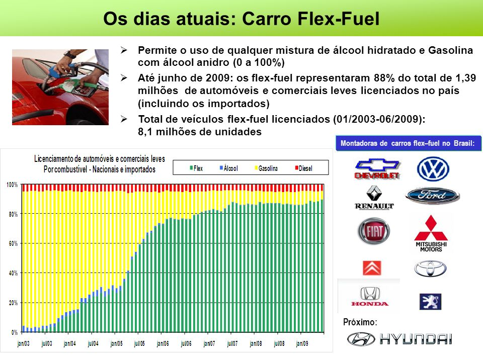 Os dias atuais: Carro Flex-Fuel