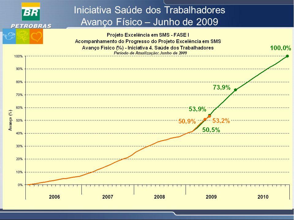 Iniciativa Saúde dos Trabalhadores Avanço Físico – Junho de 2009