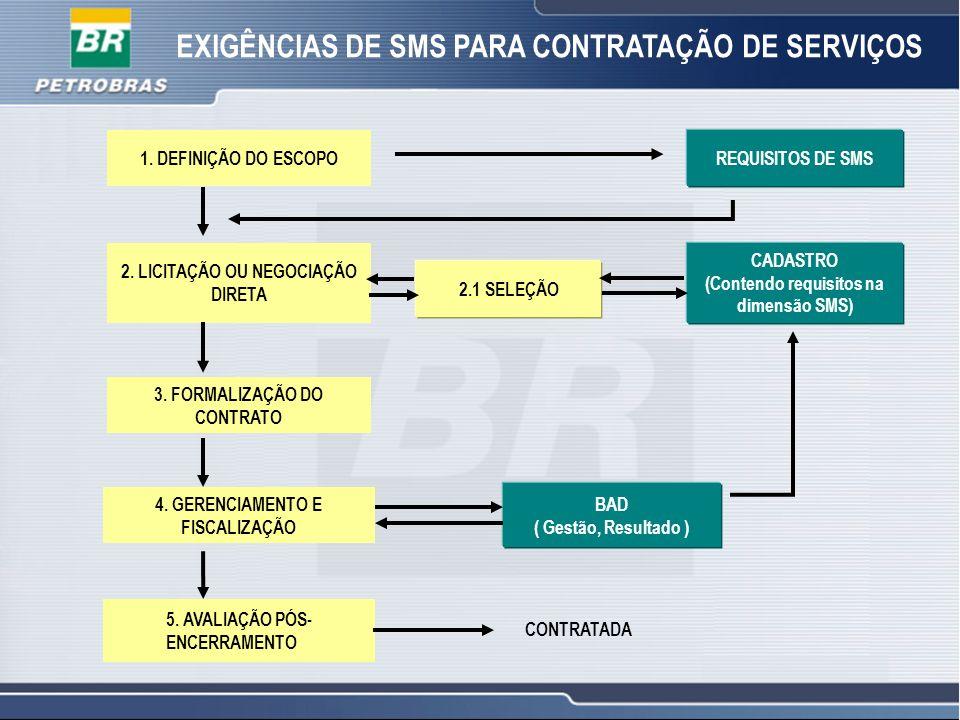 EXIGÊNCIAS DE SMS PARA CONTRATAÇÃO DE SERVIÇOS