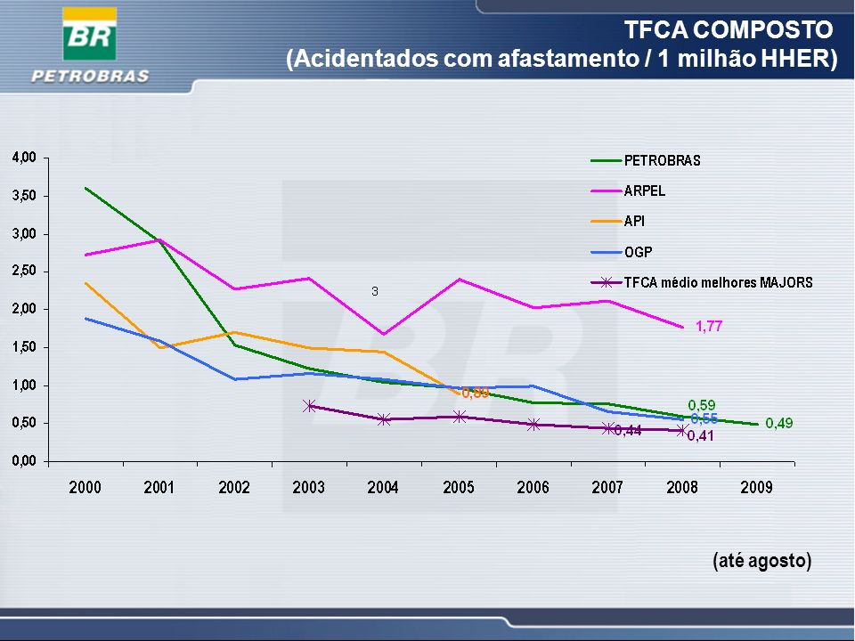 TFCA COMPOSTO (Acidentados com afastamento / 1 milhão HHER)
