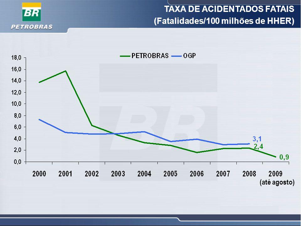 TAXA DE ACIDENTADOS FATAIS (Fatalidades/100 milhões de HHER)