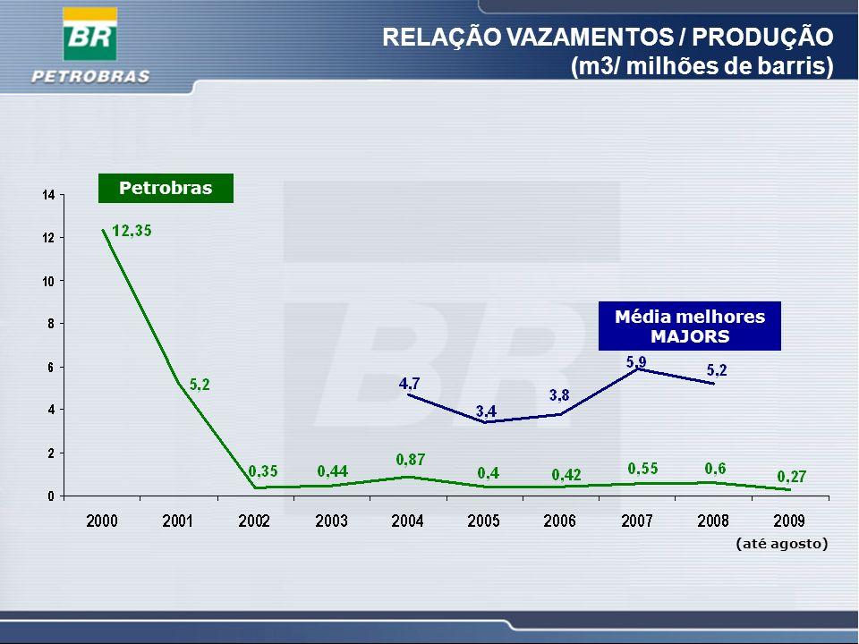 RELAÇÃO VAZAMENTOS / PRODUÇÃO (m3/ milhões de barris)
