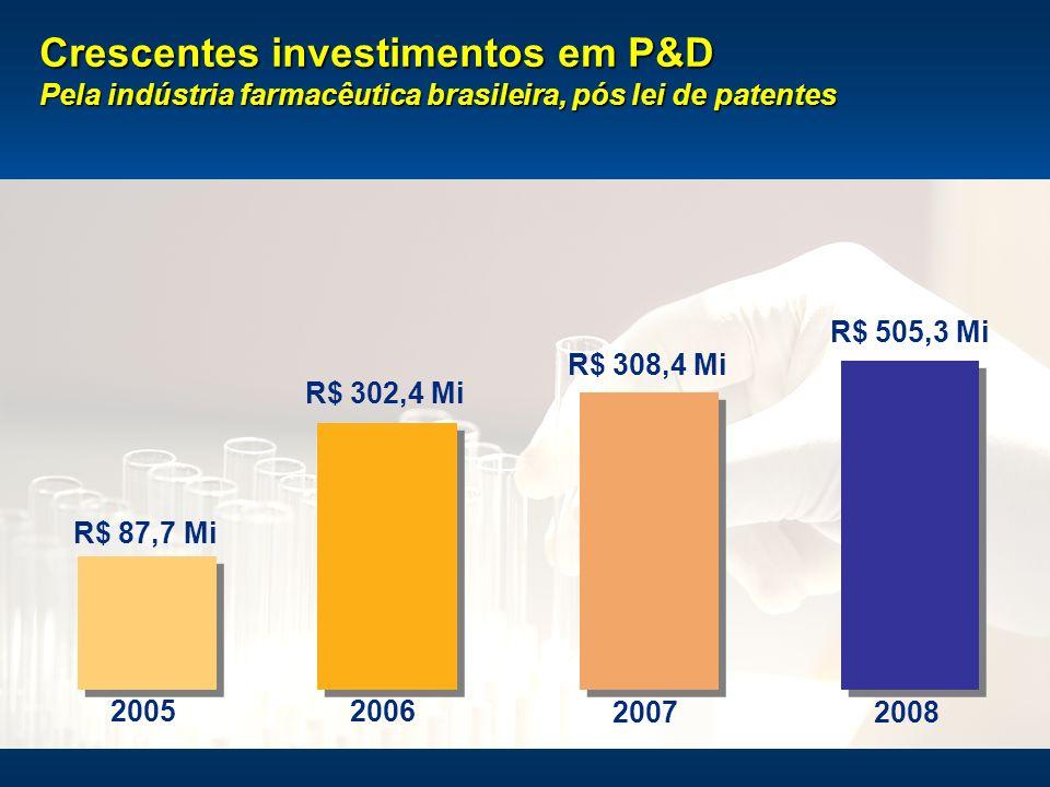Crescentes investimentos em P&D Pela indústria farmacêutica brasileira, pós lei de patentes