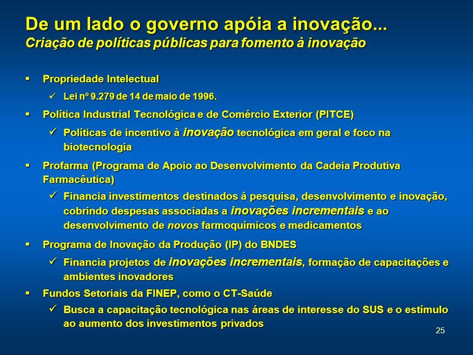 De um lado o governo apóia a inovação