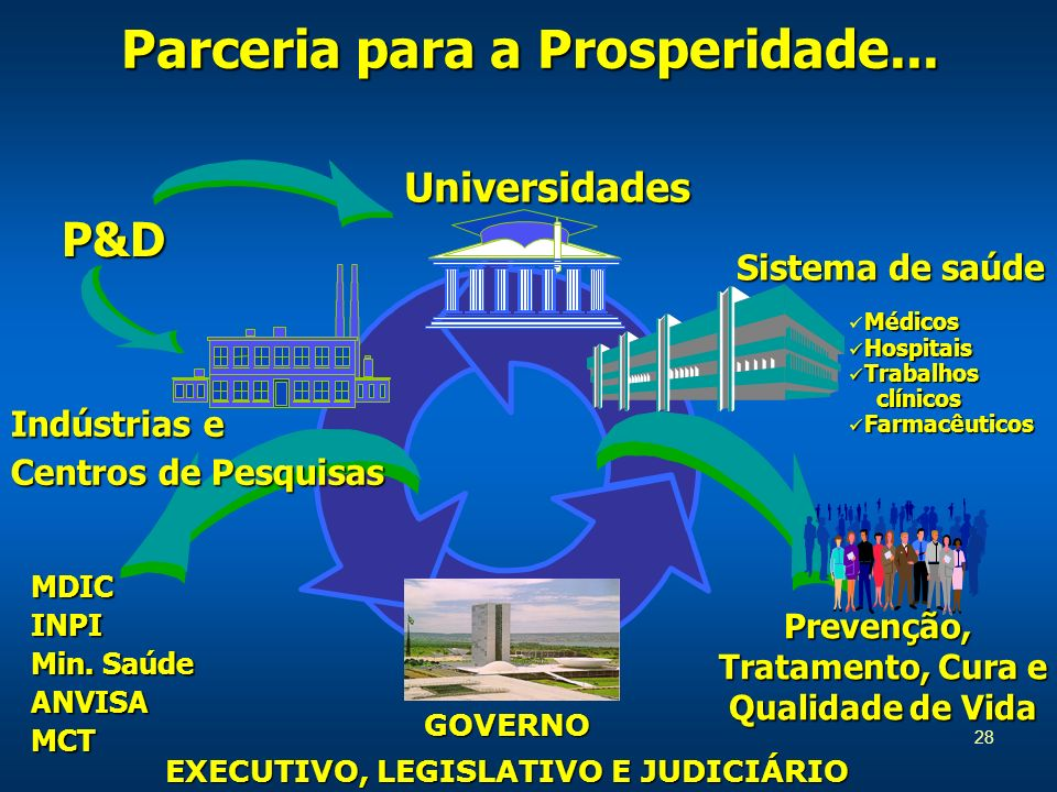 Parceria para a Prosperidade... EXECUTIVO, LEGISLATIVO E JUDICIÁRIO