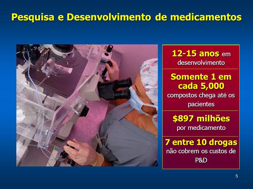 Pesquisa e Desenvolvimento de medicamentos