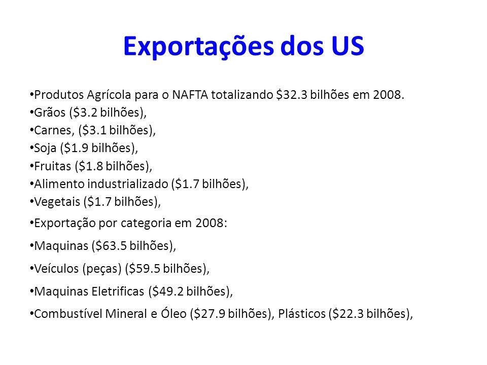 Exportações dos US Produtos Agrícola para o NAFTA totalizando $32.3 bilhões em 2008. Grãos ($3.2 bilhões),