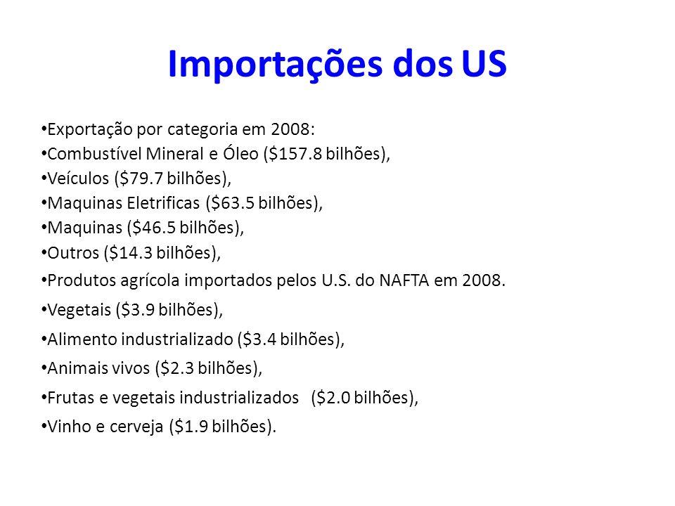 Importações dos US Exportação por categoria em 2008: