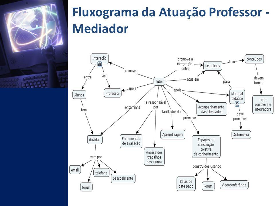Fluxograma da Atuação Professor - Mediador