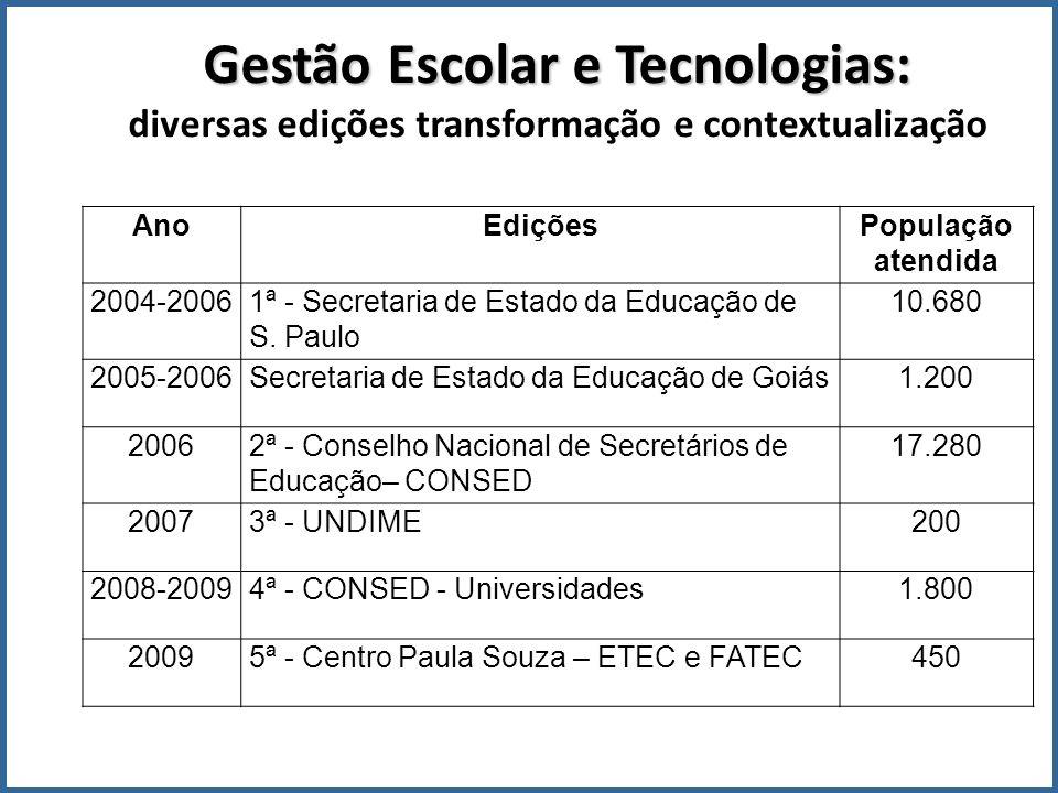 Gestão Escolar e Tecnologias: diversas edições transformação e contextualização