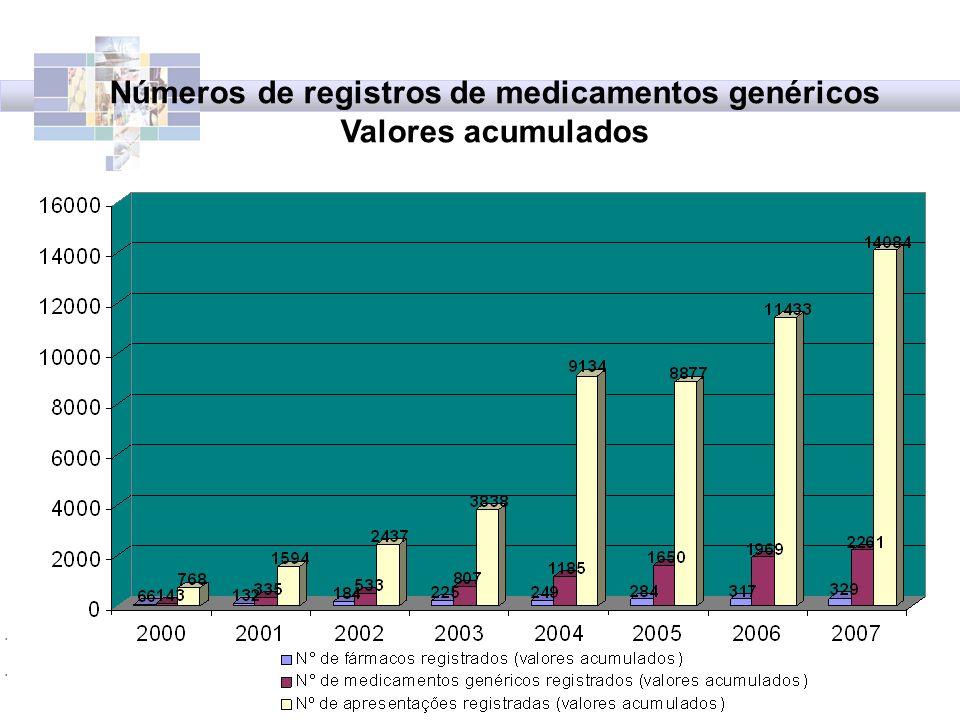 Números de registros de medicamentos genéricos Valores acumulados