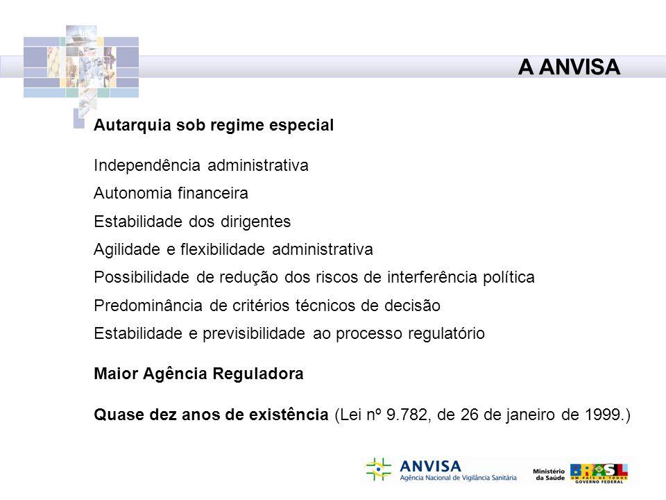A ANVISA Autarquia sob regime especial Independência administrativa