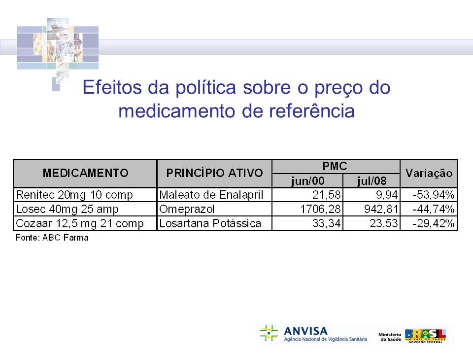 Efeitos da política sobre o preço do medicamento de referência