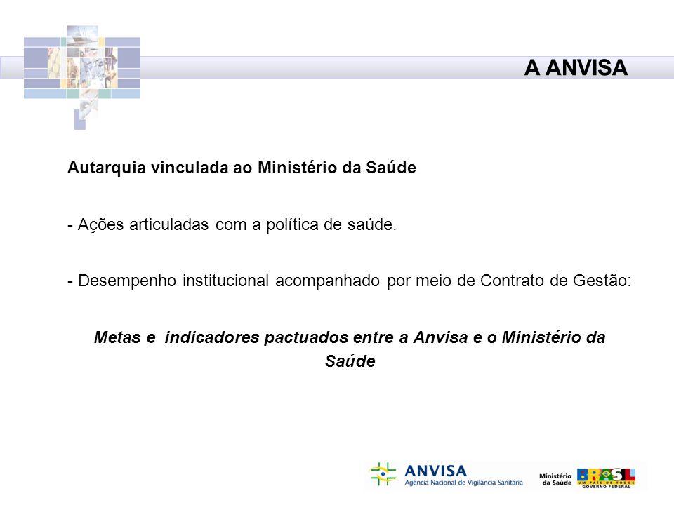 Metas e indicadores pactuados entre a Anvisa e o Ministério da Saúde