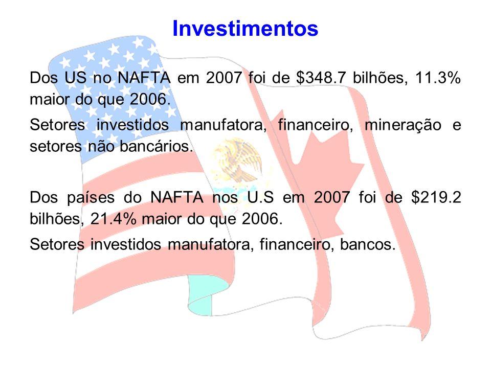 Investimentos Dos US no NAFTA em 2007 foi de $348.7 bilhões, 11.3% maior do que 2006.