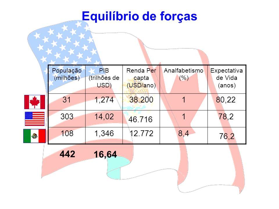 Equilíbrio de forças População (milhões) PIB (trilhões de USD) Renda Per capta (USD/ano) Analfabetismo (%)