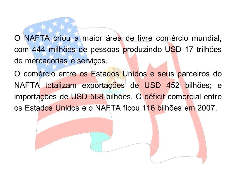O NAFTA criou a maior área de livre comércio mundial, com 444 milhões de pessoas produzindo USD 17 trilhões de mercadorias e serviços.