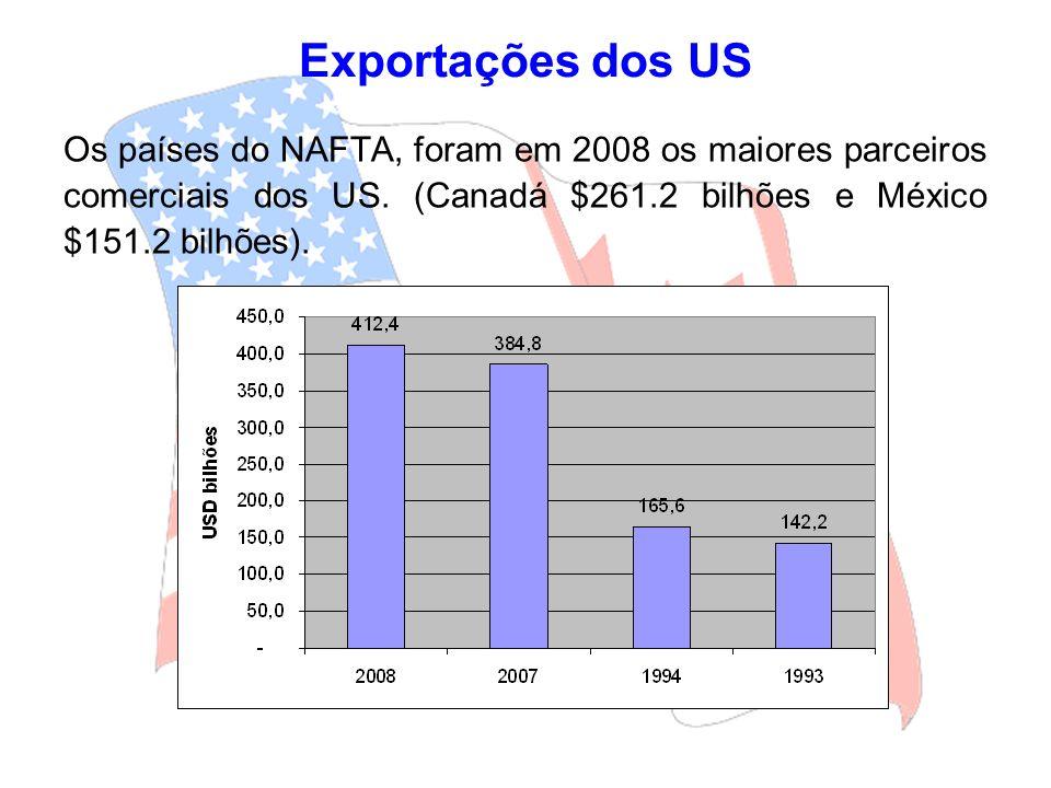 Exportações dos US Os países do NAFTA, foram em 2008 os maiores parceiros comerciais dos US.