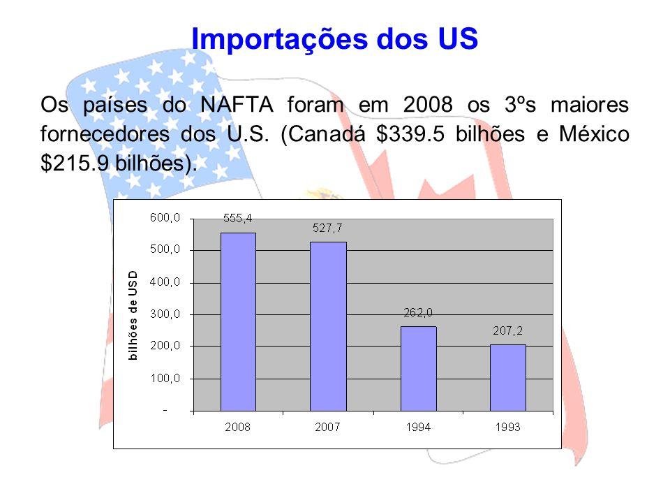 Importações dos US Os países do NAFTA foram em 2008 os 3ºs maiores fornecedores dos U.S.