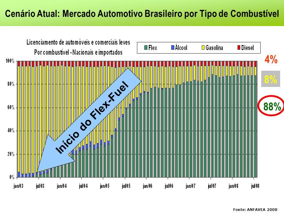 Cenário Atual: Mercado Automotivo Brasileiro por Tipo de Combustível