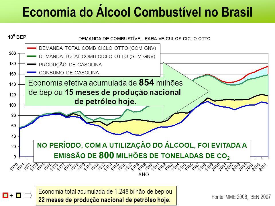 Economia do Álcool Combustível no Brasil