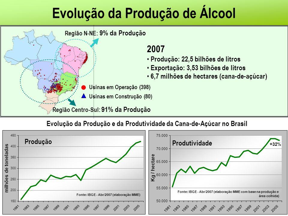 Evolução da Produção de Álcool