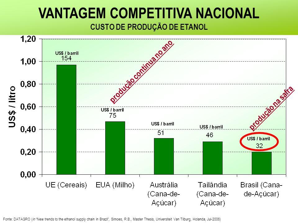 VANTAGEM COMPETITIVA NACIONAL CUSTO DE PRODUÇÃO DE ETANOL