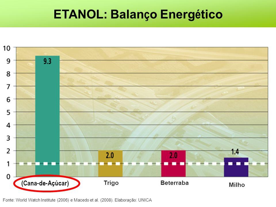ETANOL: Balanço Energético