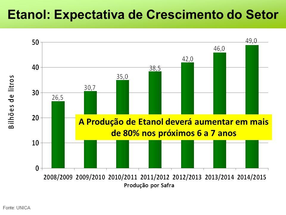 Etanol: Expectativa de Crescimento do Setor