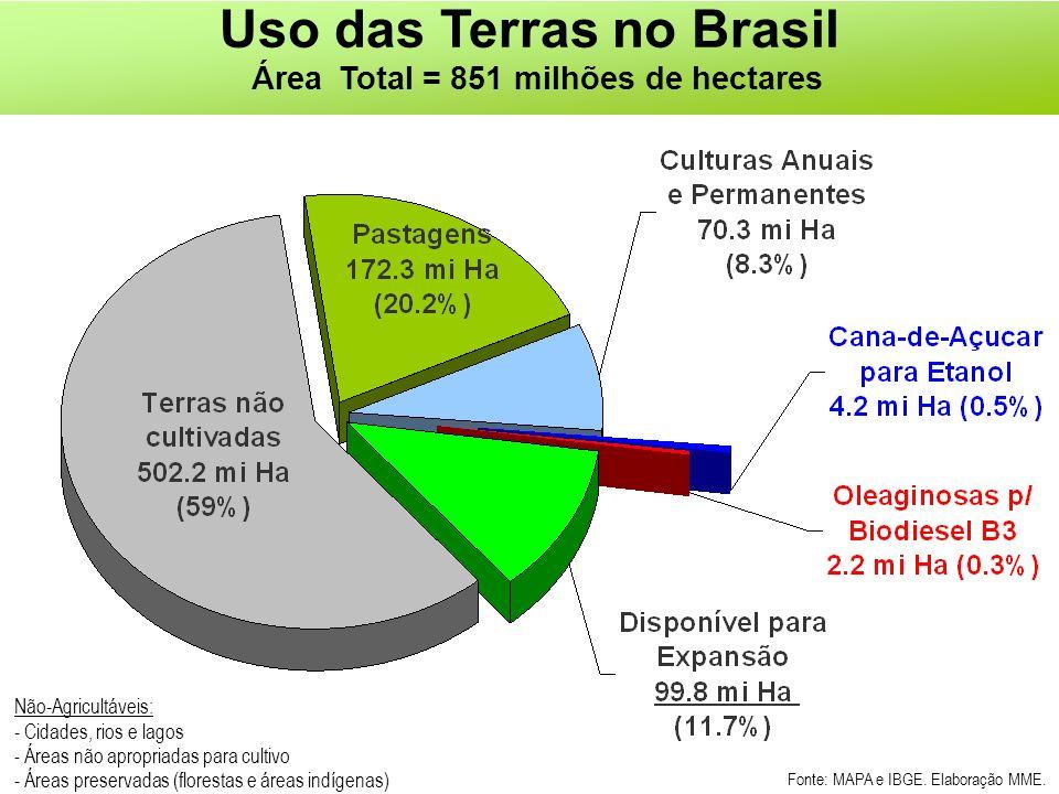 Uso das Terras no Brasil Área Total = 851 milhões de hectares