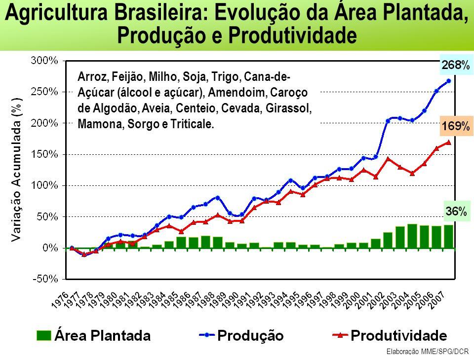 Agricultura Brasileira: Evolução da Área Plantada, Produção e Produtividade