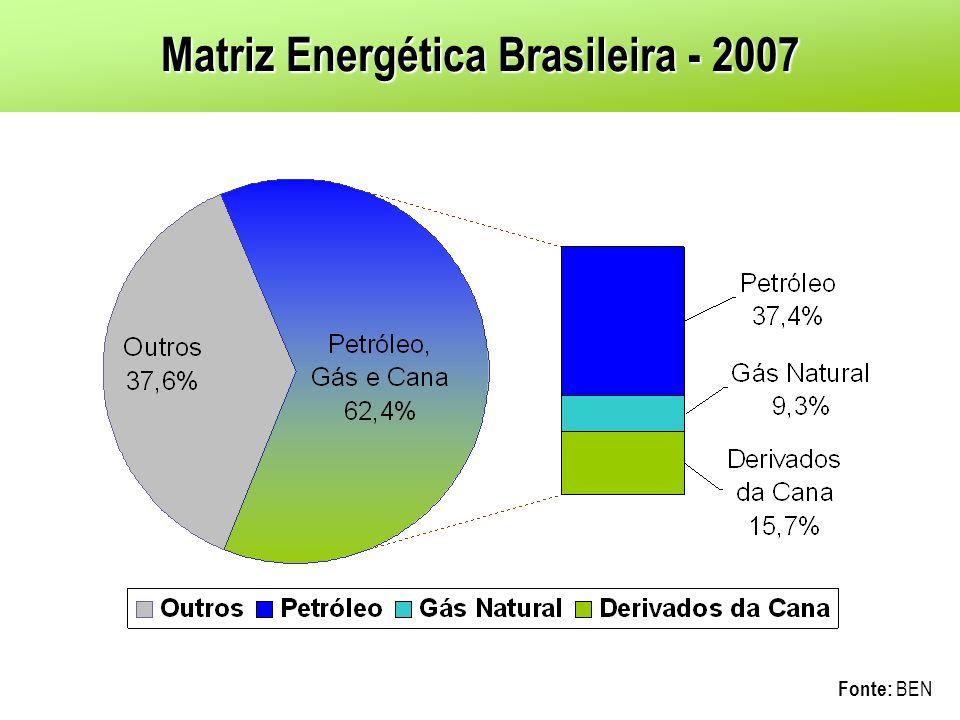 Matriz Energética Brasileira - 2007