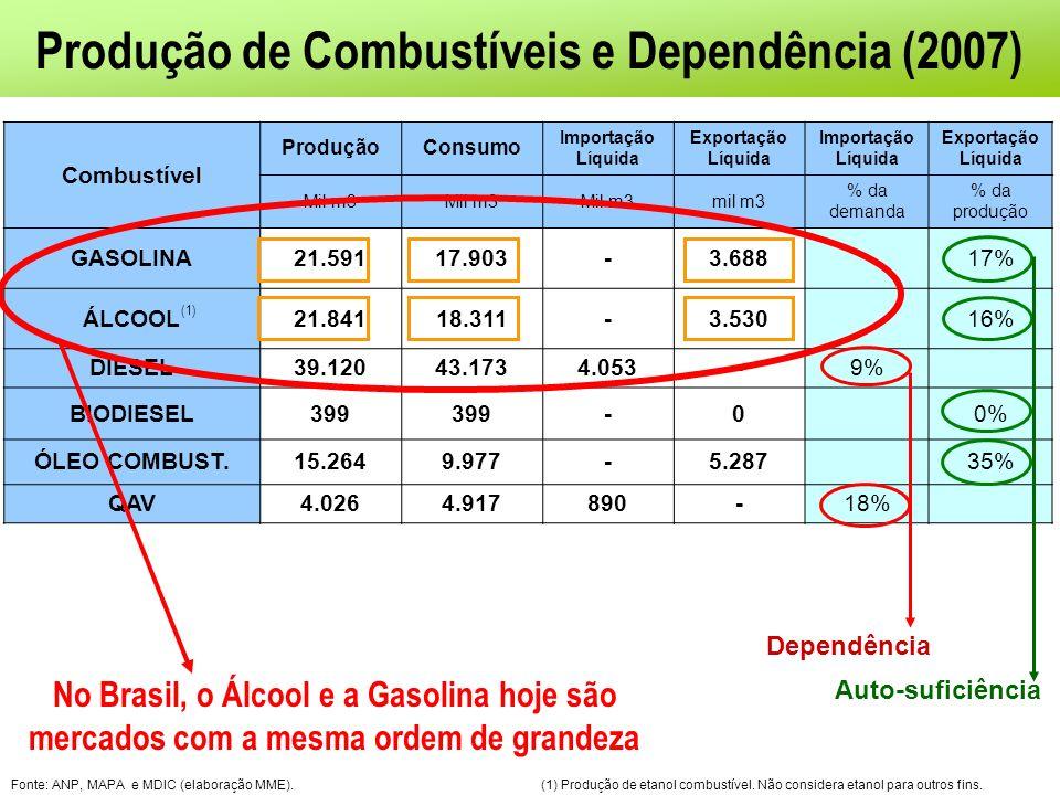 Produção de Combustíveis e Dependência (2007)