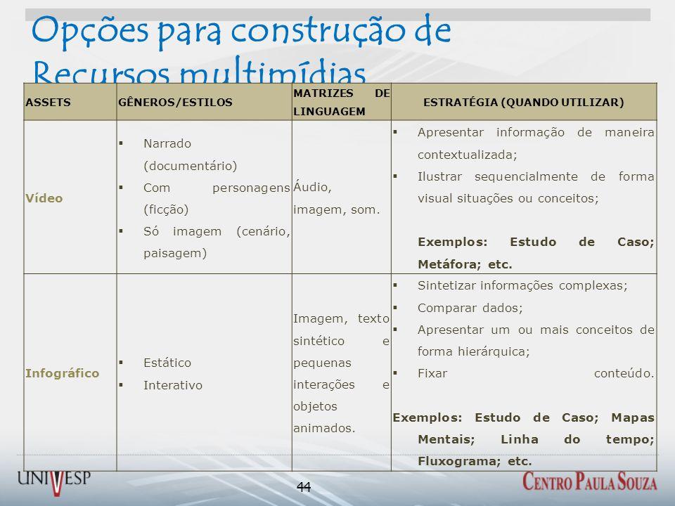 Opções para construção de Recursos multimídias