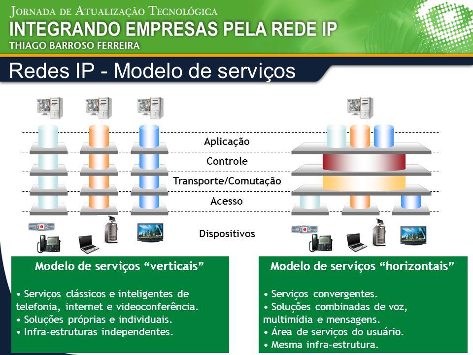Redes IP - Modelo de serviços