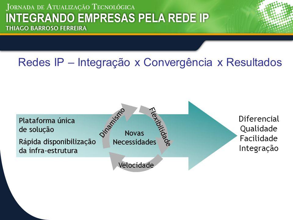 Redes IP – Integração x Convergência x Resultados