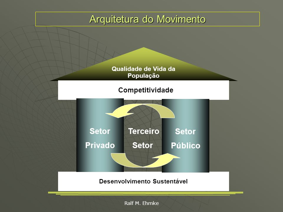 Arquitetura do Movimento