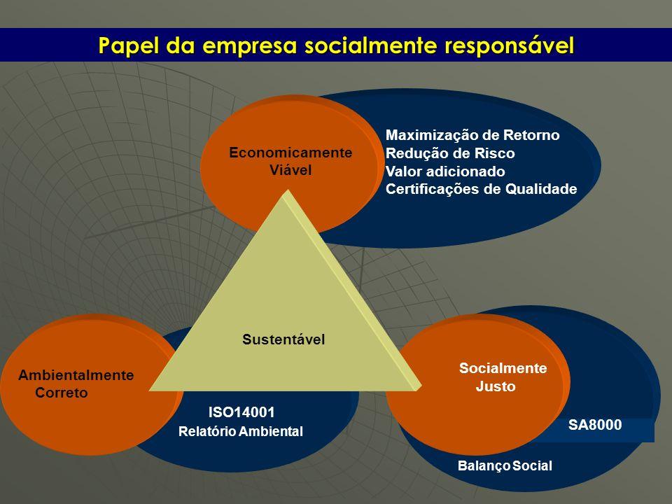 Papel da empresa socialmente responsável