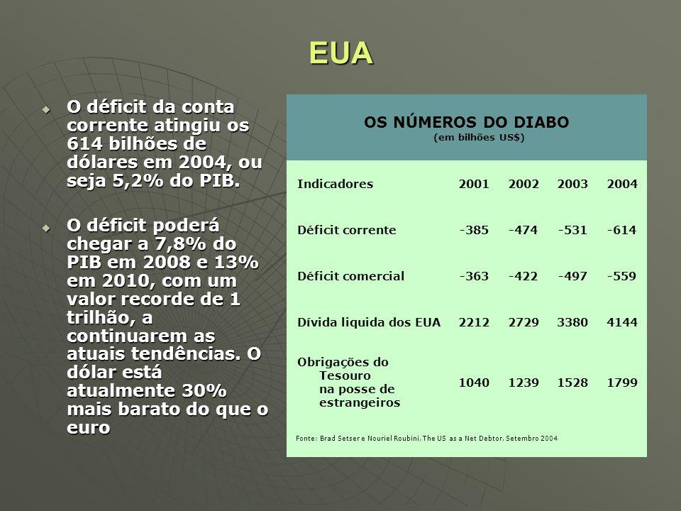 OS NÚMEROS DO DIABO (em bilhões US$)
