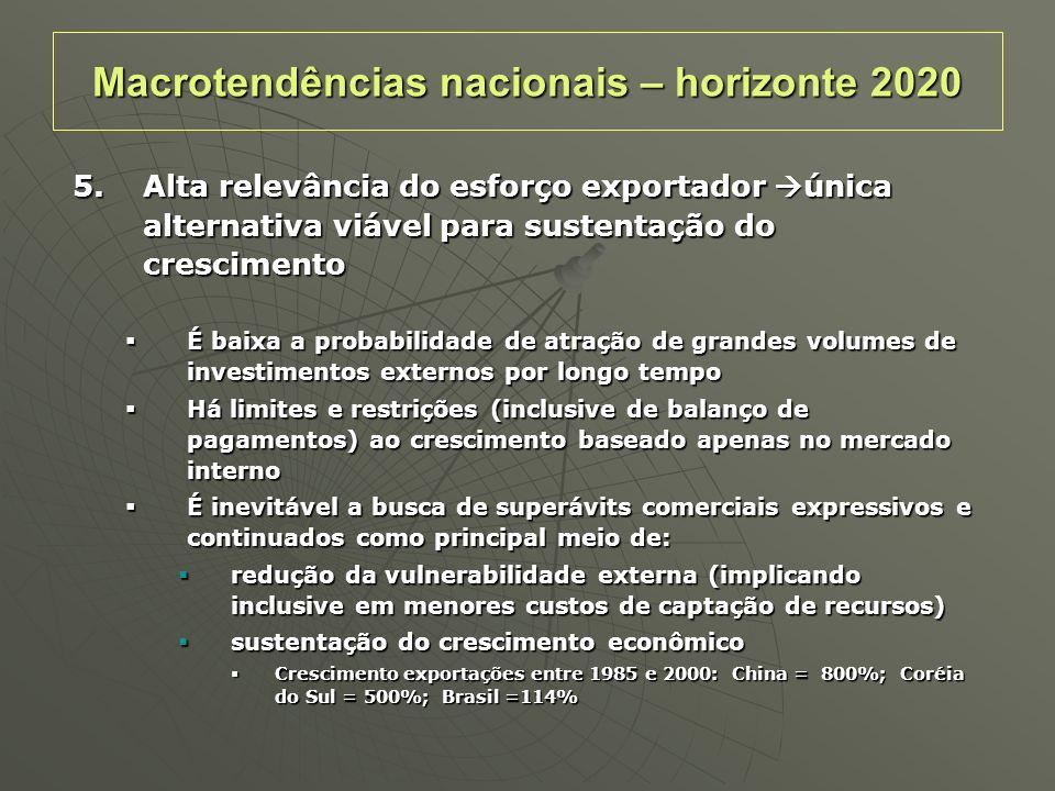 Macrotendências nacionais – horizonte 2020