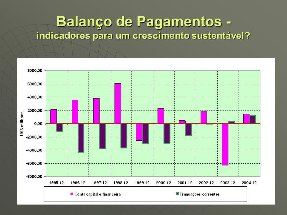 Balanço de Pagamentos - indicadores para um crescimento sustentável