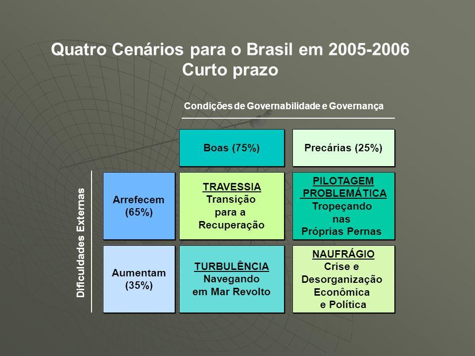 Quatro Cenários para o Brasil em 2005-2006