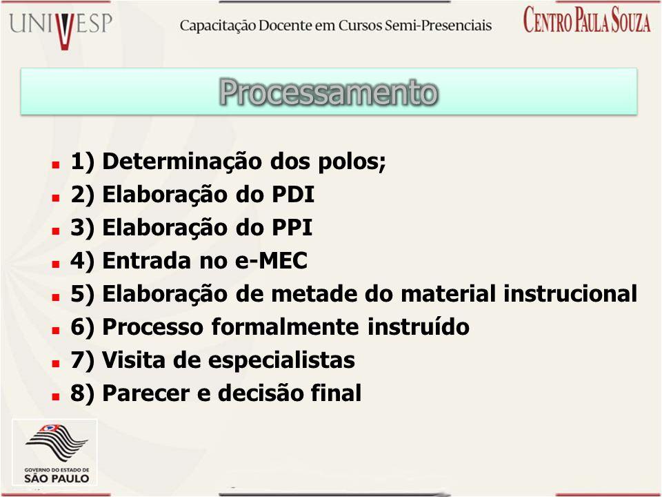 Processamento 1) Determinação dos polos; 2) Elaboração do PDI