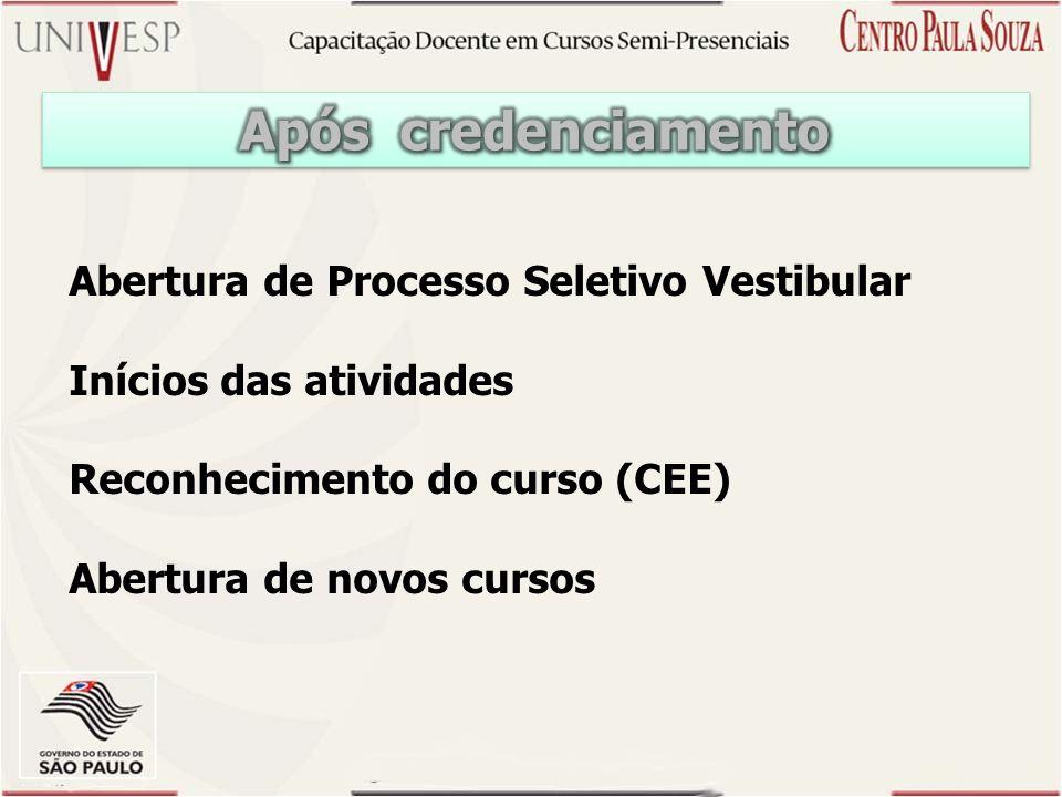 Após credenciamento Abertura de Processo Seletivo Vestibular