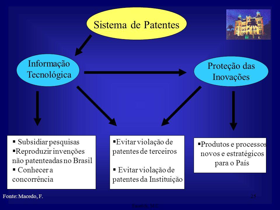 Sistema de Patentes Informação Tecnológica Proteção das Inovações